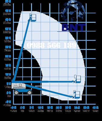 biểu đồ xe nâng người Genie S40
